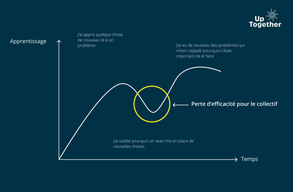 Schema retrospective agile